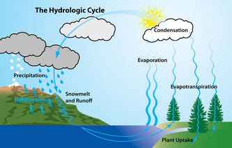 The Water Cycle (also Known As The Hydrologic Cycle) Is The Journey Water  Takes As It Circulates From The Land To The Sky And Back Again.